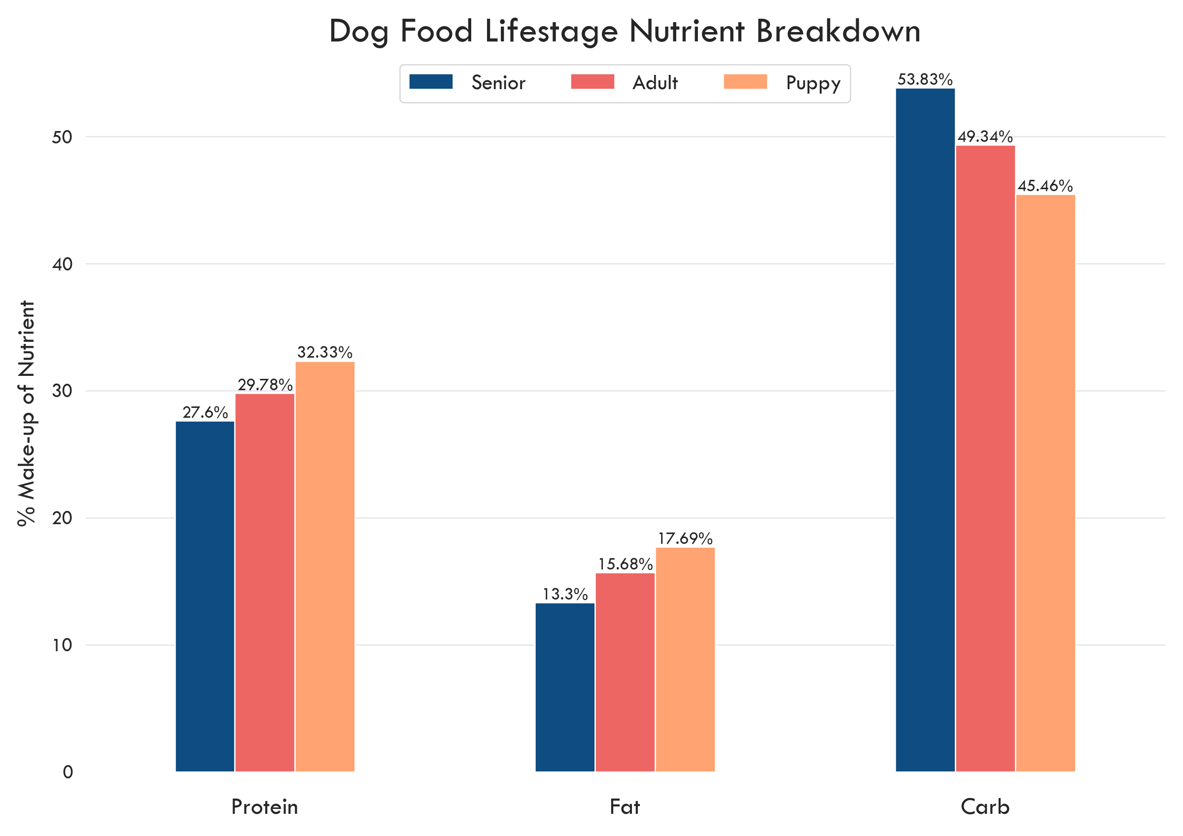 Lifestage nutrition chart
